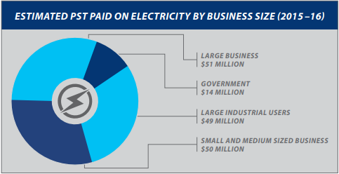 PST on Electricity from BC Budget