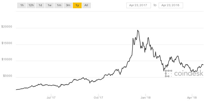 BTC rise and fall in price in the last year
