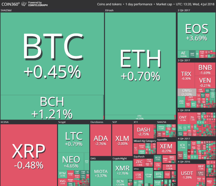 Cryptocurrency Prices July 4